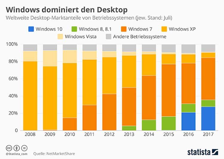 desktop_marktanteile